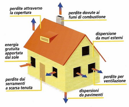 Risparmio energetico edilclass srl - Risparmio energetico casa ...